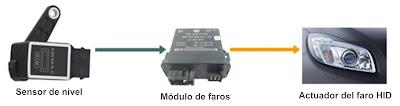 Sistema de nivelado automático de faros