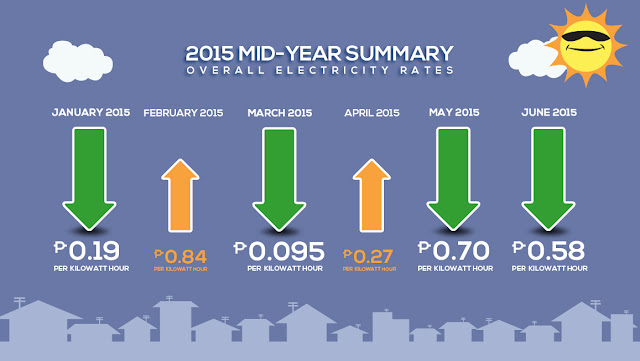Meralco Electricity Rates