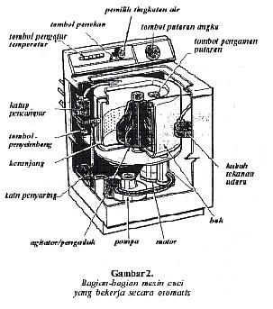 Hobby tehknis elektronika: skema cara menggulung dinamo kipas angin ...