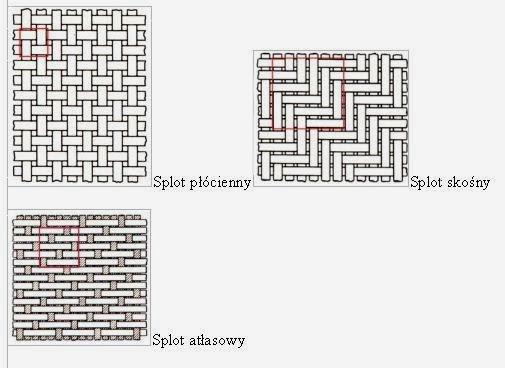 sploty tkanin