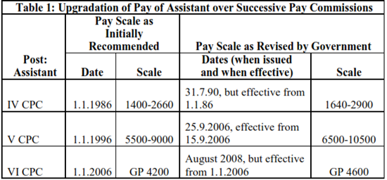 7th Pay Commission Pay Parity