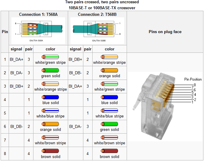 ethernet crossover cable tutorials and notes | it ki duniyaa rj12 crossover cable diagram make ethernet crossover cable