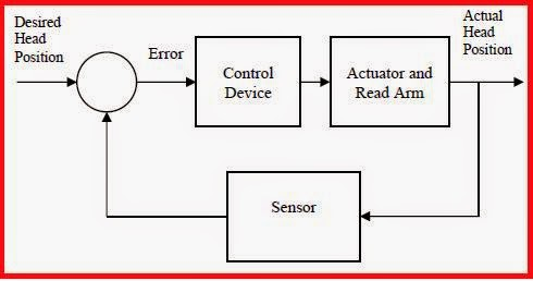 m gopal control system pdf download