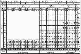 Quimica i tabla peridica vs tabla cuantica cada elemento qumico tiene un nombre un smbolo nico que general mente consta de 2 letras la primera mayscula y la segunda minscula o de una sola urtaz Gallery