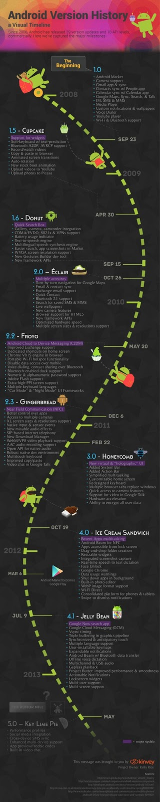 Google's Android Version History