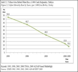 Tnsa 2013 verileri