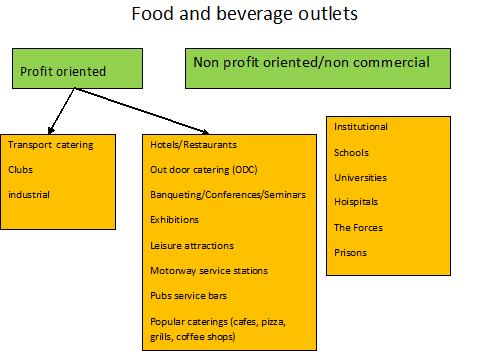 Food and beverage service areas