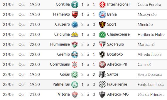 Classificação Campeonato brasileiro 2014 6° Rodada