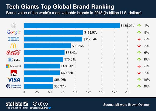 las 10 marcas de mas valor del mundo 2013