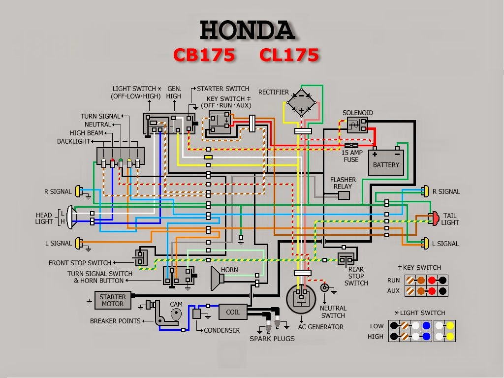 cb175 wiring diagram today diagram database Honda S65 Wiring Diagram