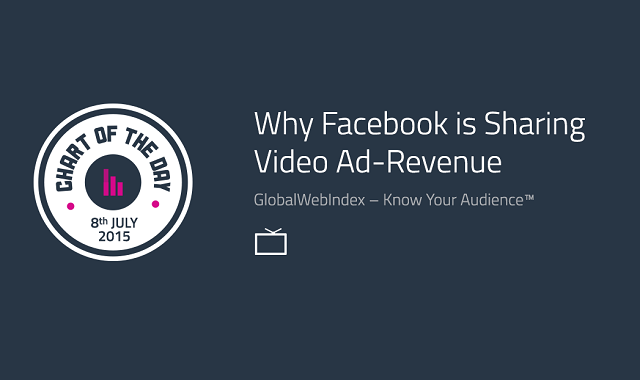 Why Facebook is Sharing Video Ad-Revenue