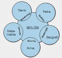 Peran Biologi sebagai Ilmu