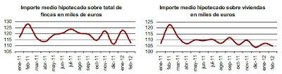 Precios de vivienda 2012