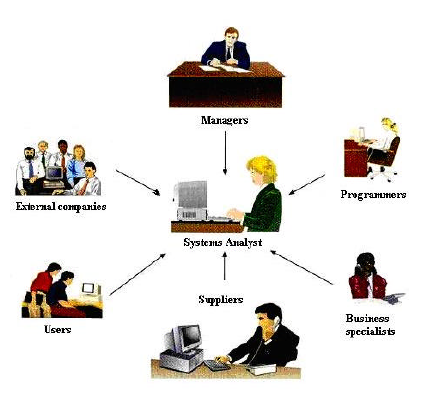 the role of system analyst Computer systems analysts study an organization's current computer systems  and  consult with managers to determine the role of the it system in an.