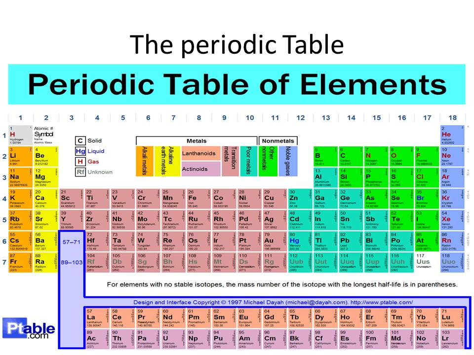 Year 8 ict periodic table elements periodic table elements urtaz Choice Image