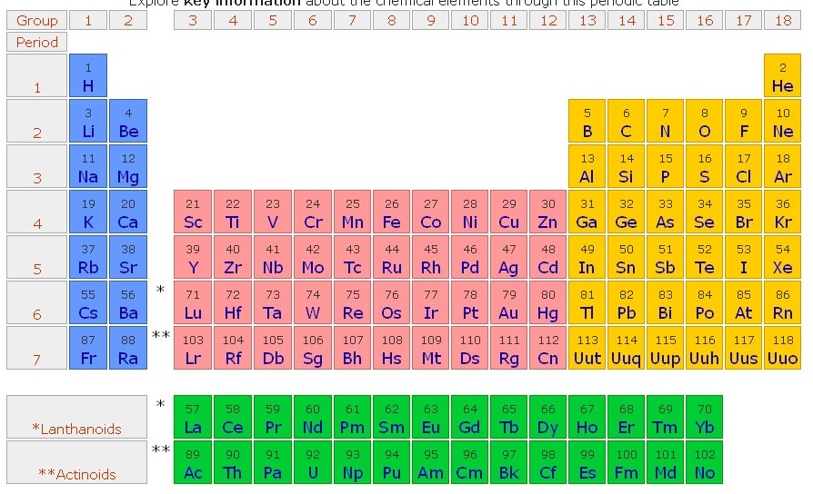 Images of atomic mass unit periodic table golfclub periodic table atomic mass unit image search results urtaz Gallery