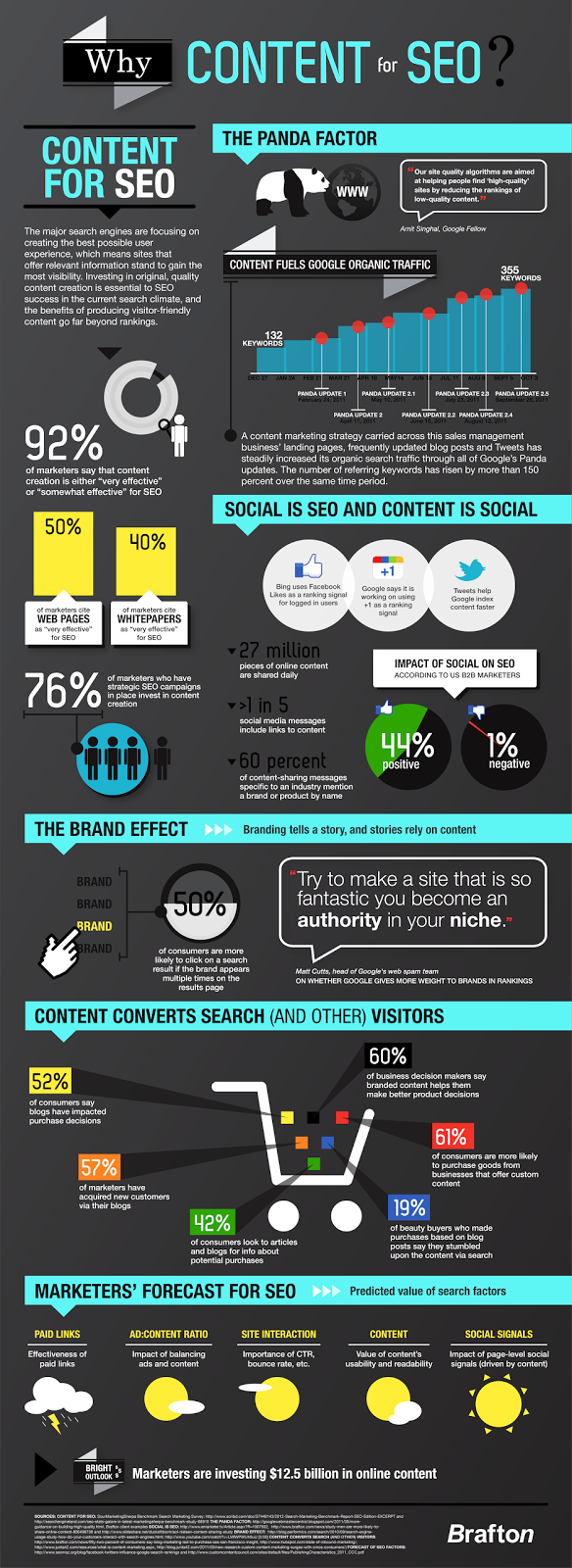 View Brafton's Infographic: Why Content for SEO?