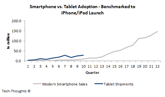Smartphone vs. Tablet Adoption