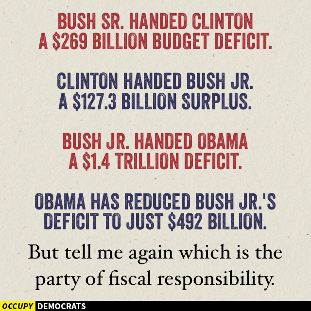 Graphic:  Bush, Sr., handed Clinton a $268B budget deficit.  Clinton handed Bush, Jr.,  a $127B budget surplus.  Bush, Jr., handed Obama a $1.4T deficit.  Obama has reduced that to just #492B.  Tell me again, which is the part of fiscal responsibility.