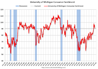 Final May Consumer Sentiment at 90.7, Chicago PMI declines Sharply
