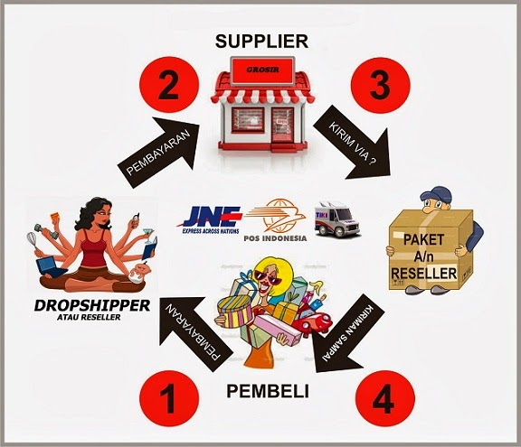http://heroe-share.blogspot.com/2014/02/Peluang-Usaha-Tanpa-Modal-Dengan-Sistem-Dropshipping.html