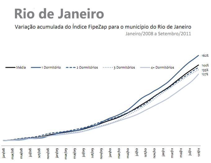 Valorização de imoveis - Rio - 2008 a 2011