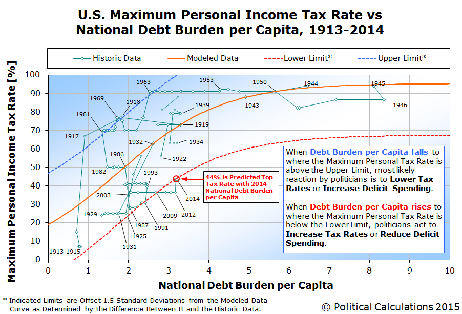 U.S. Maximum Personal Income Tax Rate vs National Debt Burden per Capita, 1913-2014