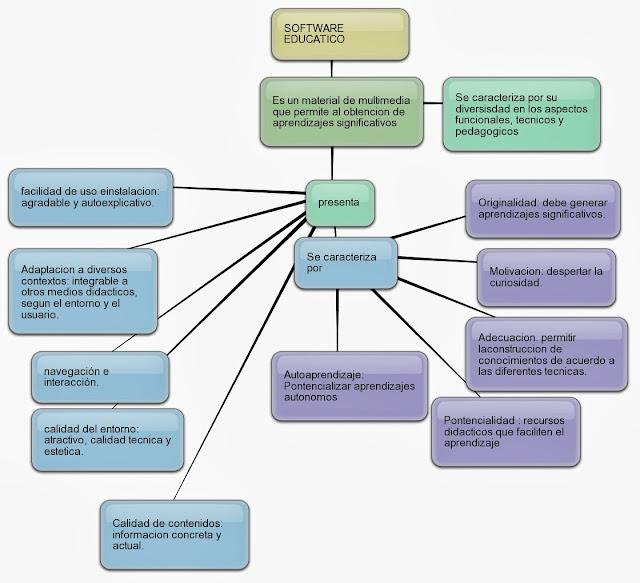 Que es el Software Educativo