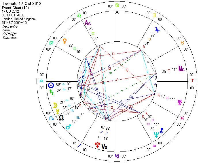 Horoscope 2013 libra weekly