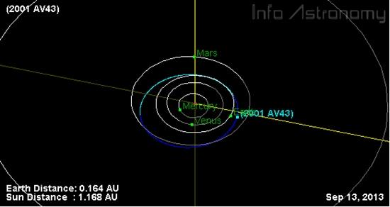 Asteroid Sebesar Kapal Feri Sedang Berada Dekat Bumi