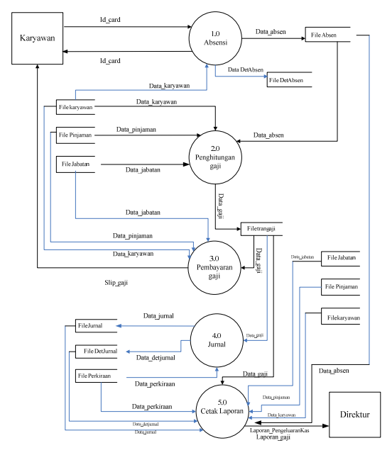 Dfd penggajian belajar dan berbagi diagram detail ccuart Images