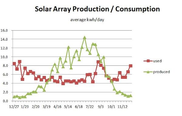 Solar Tracking