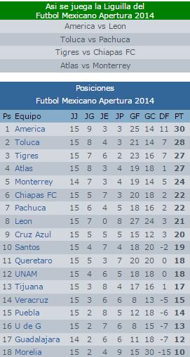 Liguilla Apertura 2014 :: Asi sería el calendario de la liguilla