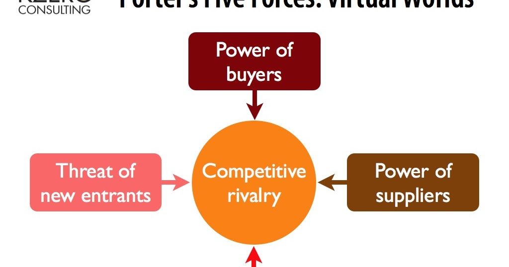 celcom porters five model Industry analysis examines the five forces that collectively determine the profit potential & competition of an industry from mars porter's five forces.