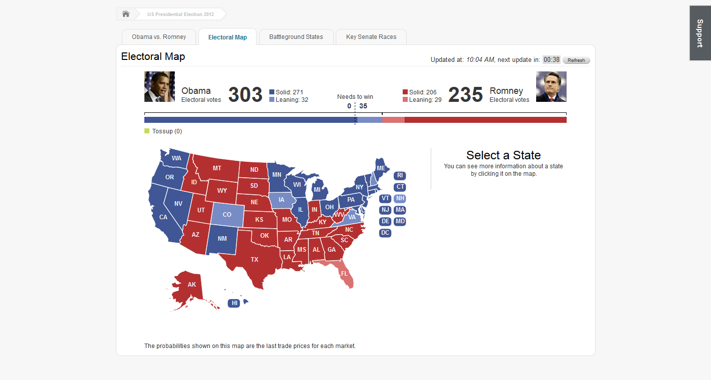 then nate silver s fivethirtyeight blog with a 91 chance for a obama win and 314 6 electoral votes for obama and 223 4 for romney