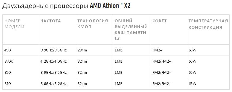 Двухъядерные процессоры AMD Athlon X2