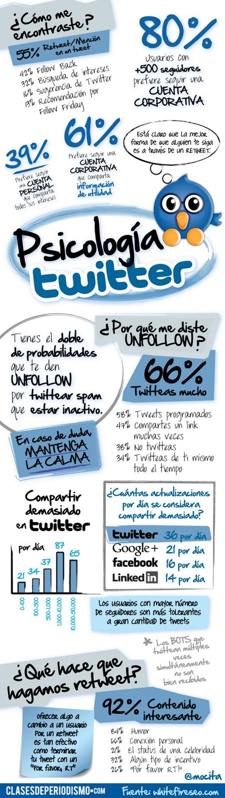 infografia la psicologia twitter