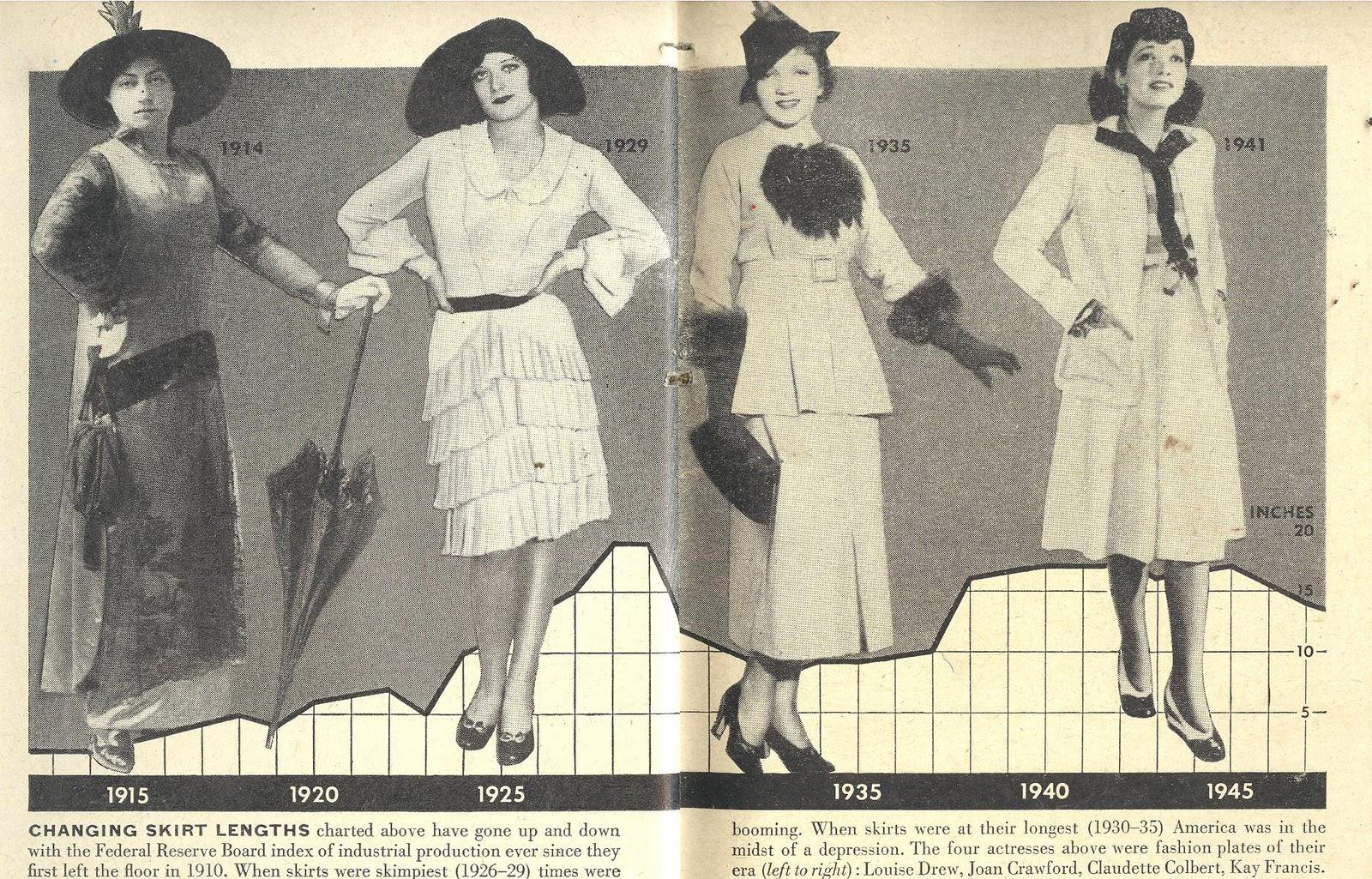 Rehan Fashion: world war 1 women fashion