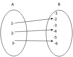 Latihan soal un smp 2015 fungsi madematika diketahui diagram panah berikut ccuart Images