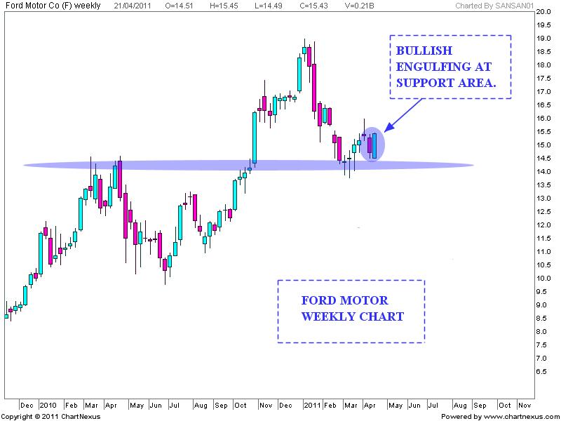 Stock market chart analysis ford motor bullish for Ford motor company stock market