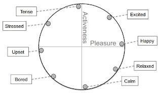 The circumplex mood model.