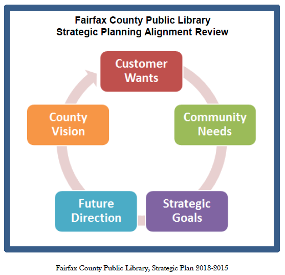 Chicks dig poetry an open letter to fairfax county public library i see a generic plan devoid of attention to what library should do i see the word customer and shiver though i admire how libraries have absorbed the fandeluxe Images