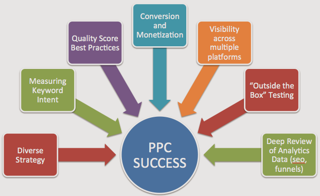 Top 7 PPC Marketing Successful Strategies