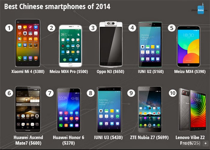 Rankings Smartphone Follow Each Criterion In 2014 5