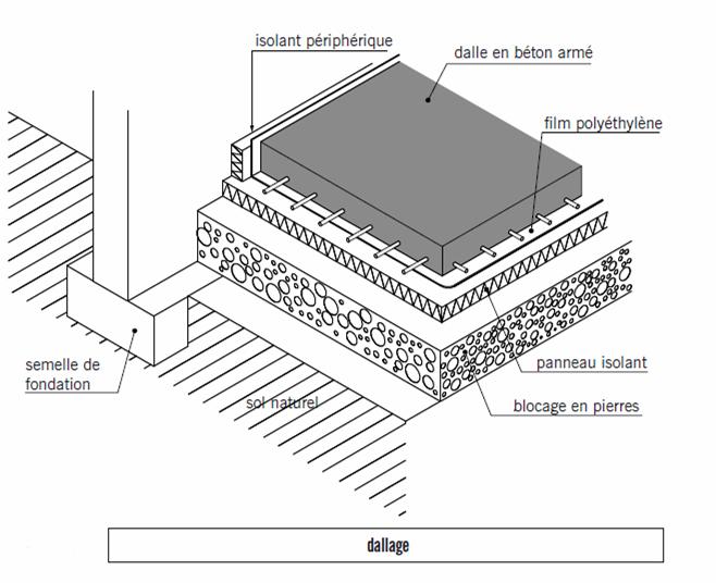 Planchers terrasses cours et exercices - Epaisseur d une dalle beton ...