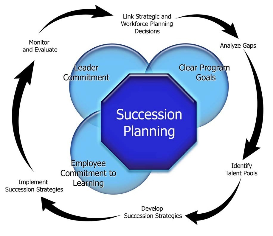 family business succession planning case study