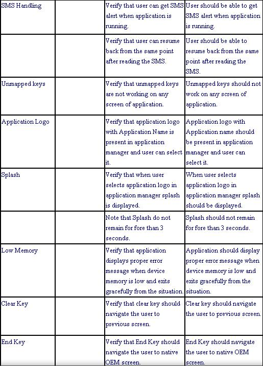 Mobile Applications Testing Checklist