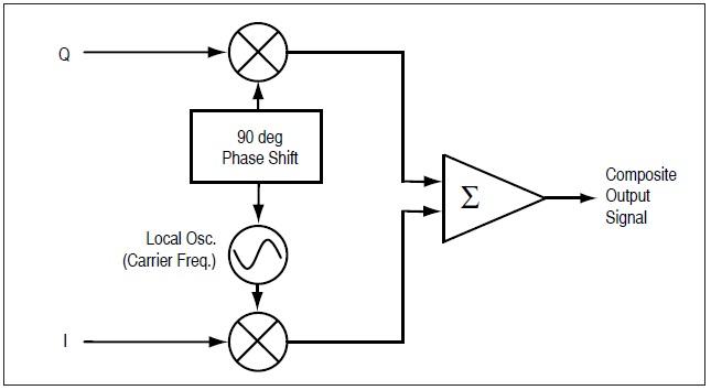 aneka info teknik  digital modulation   using i  q