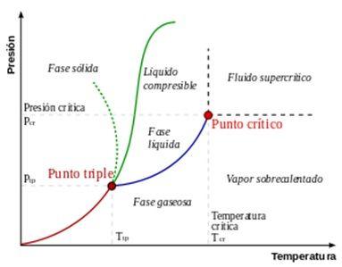Termodinamica para Taringeros!