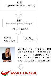 marketing freelance, pekerjaan freelance, entertainment freelance